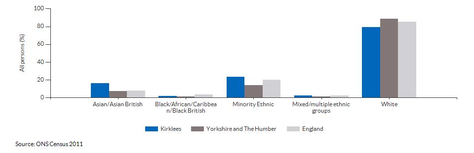Ethnicity in Kirklees for 2011