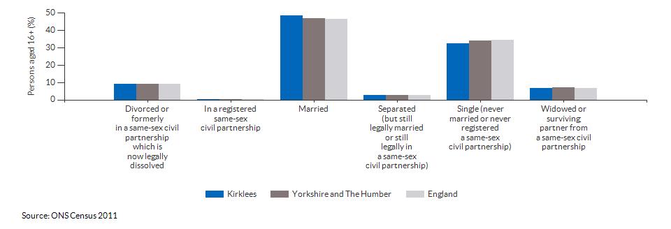 Marital and civil partnership status in Kirklees for 2011