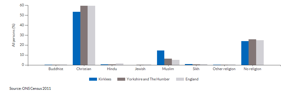 Religion in Kirklees for 2011
