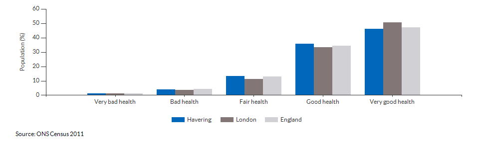 Self-reported health in Havering for 2011