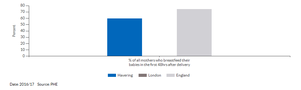 Breastfeeding initiation rate for Havering for 2016/17