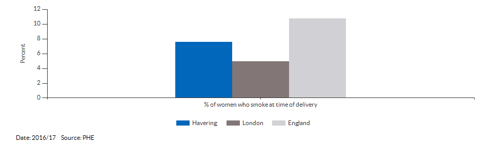 % of women who smoke at time of delivery for Havering for 2016/17