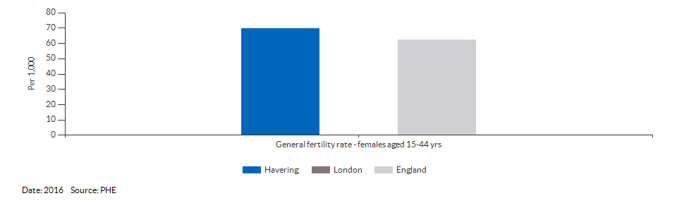General fertility rate for Havering for 2016