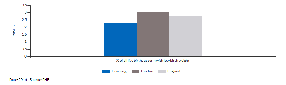 % of all live births at term with low birth weight for Havering for 2016