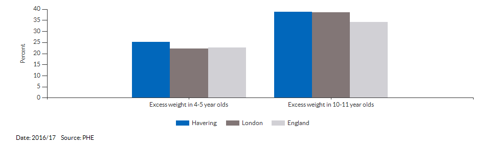 Child excess weight for Havering for 2016/17