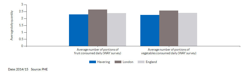Average daily portions of fruit and vegetable consumed at age 15 for Havering for 2014/15