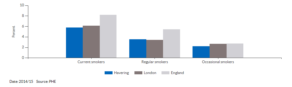 Smoking prevalence at age 15 for Havering for 2014/15