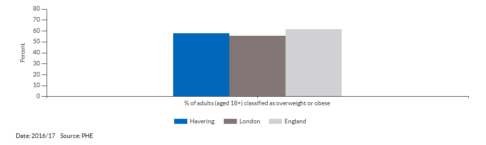 Percentage of adults (aged 18+) classified as overweight or obese for Havering for 2016/17