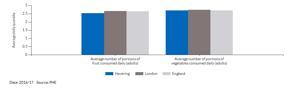 Average number of portions of fruit and vegetables consumed daily (adults) for Havering for 2016/17