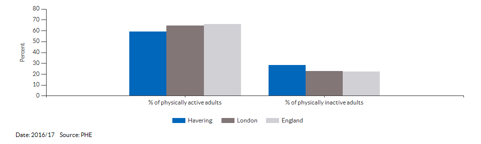 Percentage of physically active and inactive adults for Havering for 2016/17