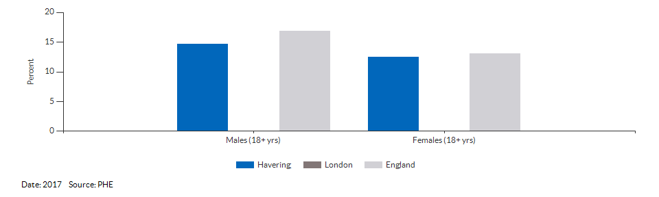 Percentage of physically active and inactive adults for Havering for 2017