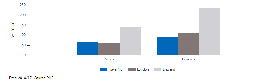 Emergency hospital admissions for intentional self-harm for Havering for 2016/17