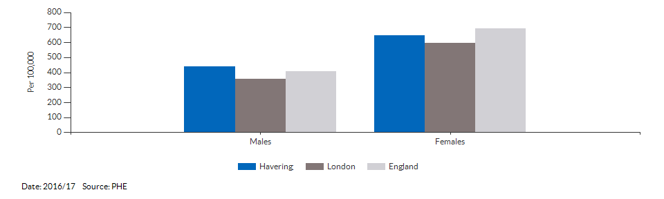Hip fractures in people aged 65 and over for Havering for 2016/17