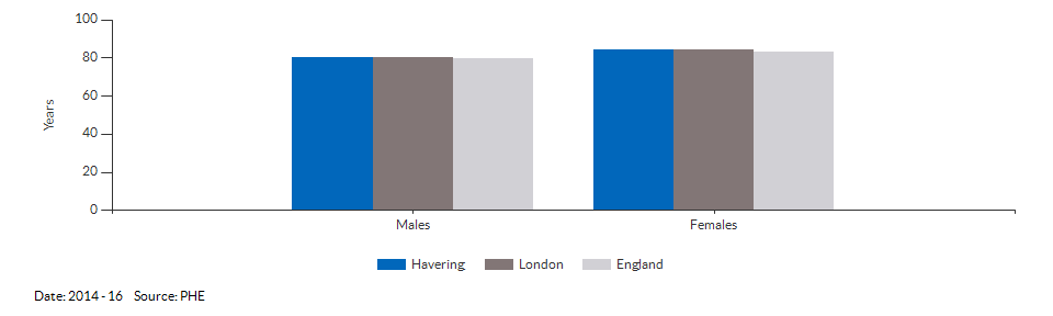 Life expectancy at birth for Havering for 2014 - 16