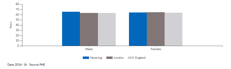 Healthy life expectancy at birth for Havering for 2014 - 16