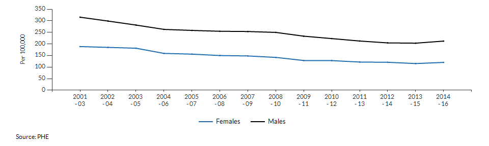 Mortality rate from causes considered preventable for Havering over time