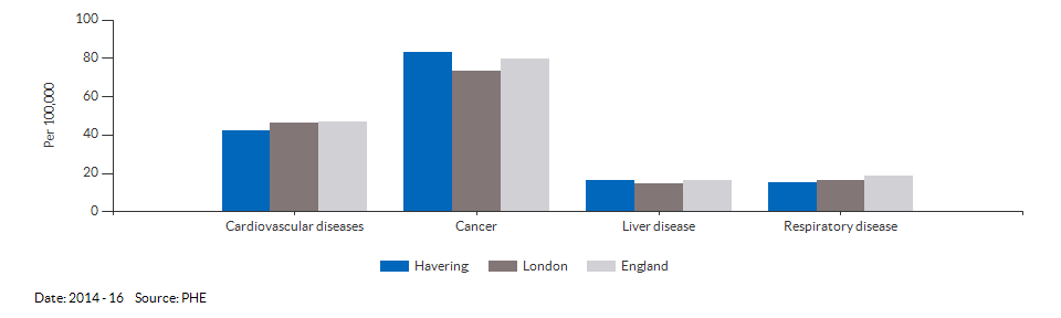 Under 75 mortality rate from causes considered preventable for Havering for 2014 - 16