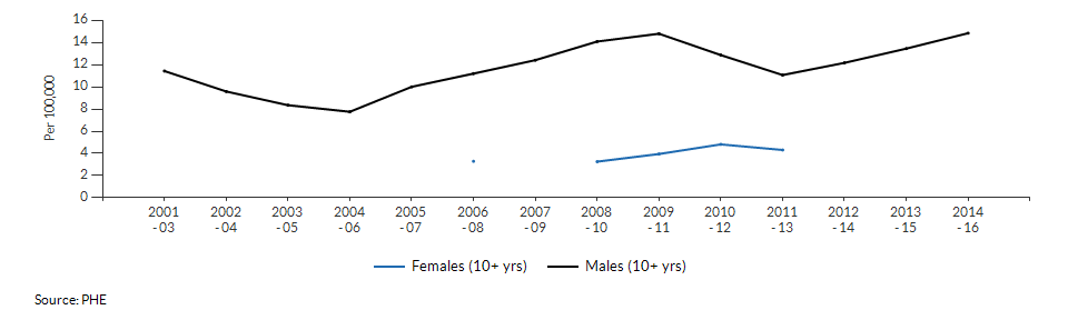Suicide rate males and females for Havering over time