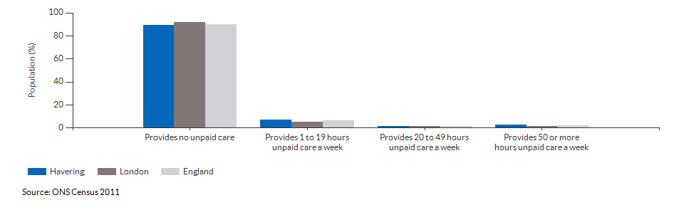 Provision of unpaid care in Havering for 2011
