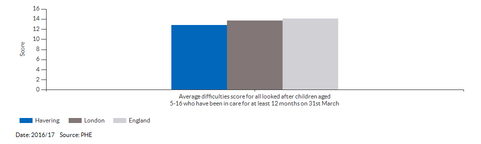 Average difficulties score for all looked after children aged 5-16 who have been in care for at least 12 months on 31st March for Havering for 2016/17
