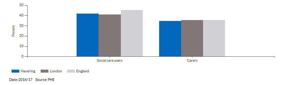 Percentage of adult social care users who have as much social contact as they would like for Havering for 2016/17
