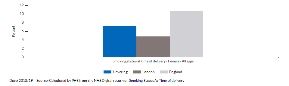 % of women who smoke at time of delivery for Havering for 2018/19