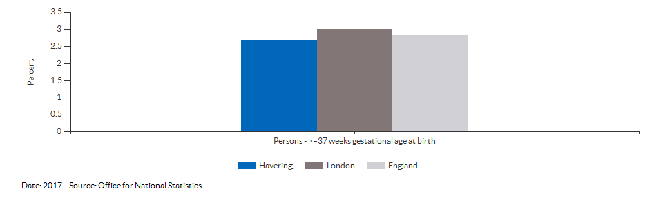 % of all live births at term with low birth weight for Havering for 2017