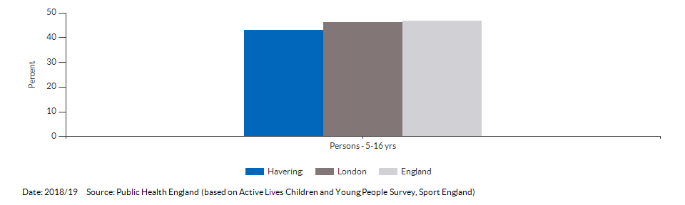 Percentage of physically active children and young people for Havering for 2018/19