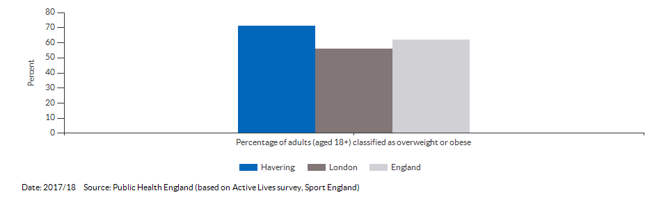 Percentage of adults (aged 18+) classified as overweight or obese for Havering for 2017/18