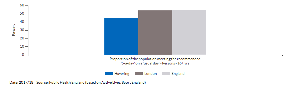 Proportion of the population meeting the recommended '5-a-day' on a 'usual day' (adults) for Havering for 2017/18