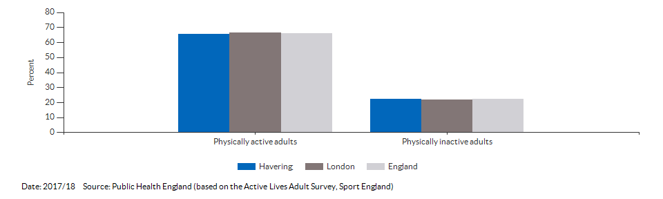 Percentage of physically active and inactive adults for Havering for 2017/18