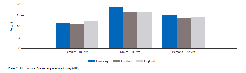 Smoking Prevalence in adults (18+) - current smokers (APS) for Havering for 2018
