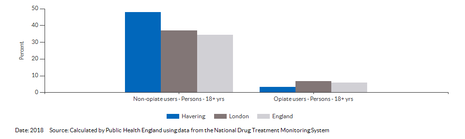 Successful completion of drug treatment in adults for Havering for 2018