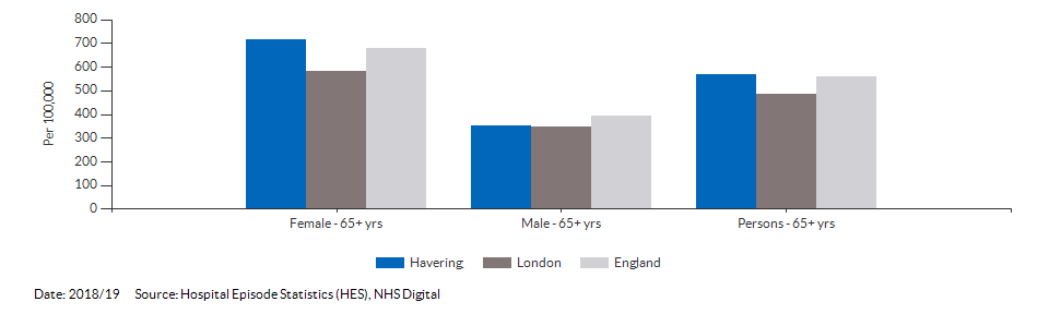 Hip fractures in people aged 65 and over for Havering for 2018/19