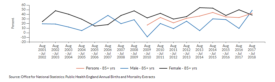 Excess winter deaths index (age 85+) for Havering over time
