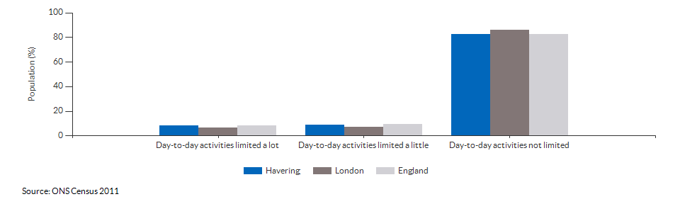 Persons with limited day-to-day activity in Havering for 2011