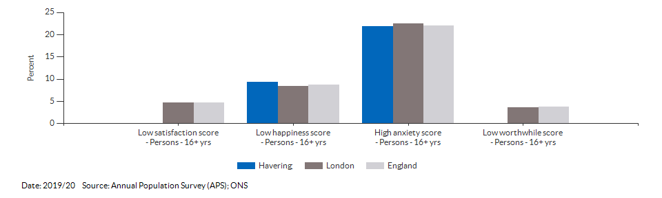 Self-reported wellbeing for Havering for 2019/20