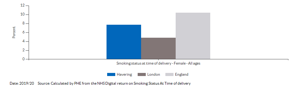 % of women who smoke at time of delivery for Havering for 2019/20