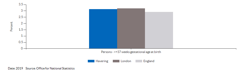 % of all live births at term with low birth weight for Havering for 2019