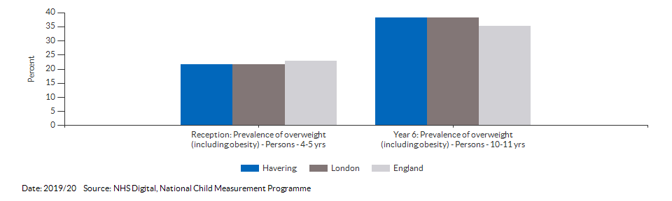 Child excess weight for Havering for 2019/20