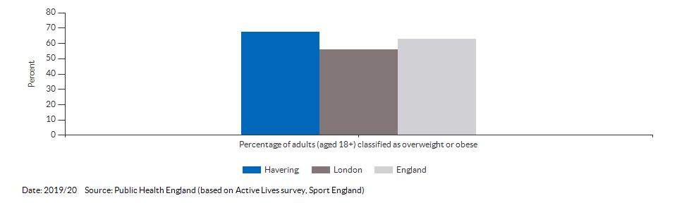Percentage of adults (aged 18+) classified as overweight or obese for Havering for 2019/20