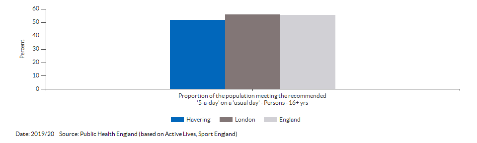Proportion of the population meeting the recommended '5-a-day' on a 'usual day' (adults) for Havering for 2019/20