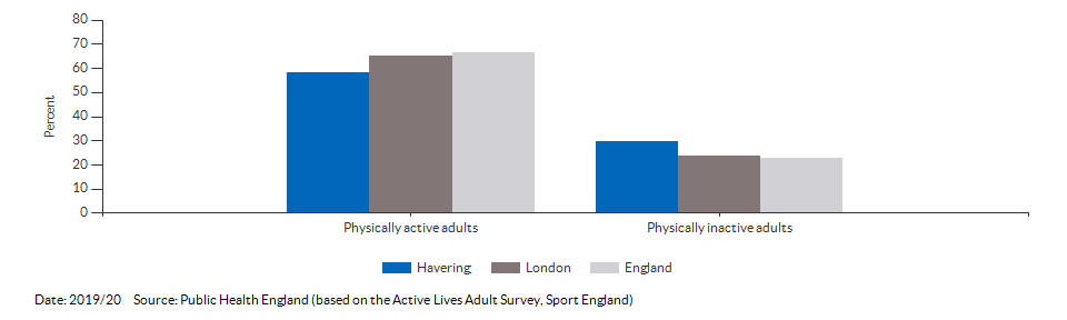 Percentage of physically active and inactive adults for Havering for 2019/20