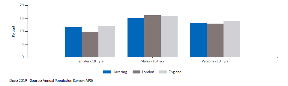 Smoking Prevalence in adults (18+) - current smokers (APS) for Havering for 2019