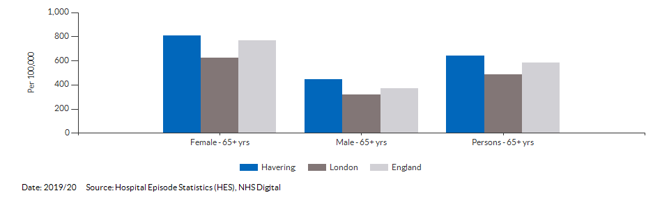Hip fractures in people aged 65 and over for Havering for 2019/20