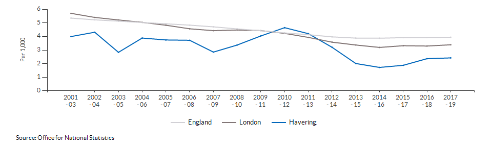 Infant mortality for Havering over time