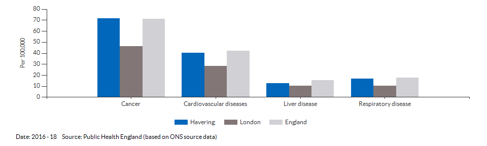 Under 75 mortality rate from causes considered preventable for Havering for 2016 - 18