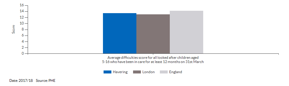 Average difficulties score for all looked after children aged 5-16 who have been in care for at least 12 months on 31st March for Havering for 2017/18