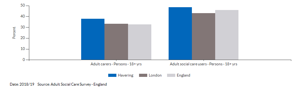 Percentage of adult social care users who have as much social contact as they would like for Havering for 2018/19