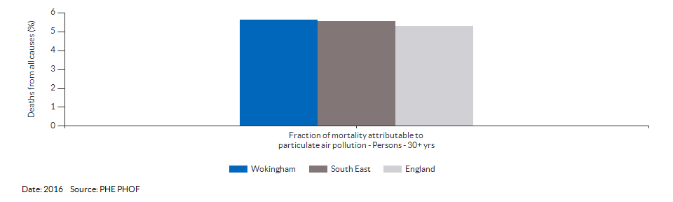 Fraction of mortality attributable to particulate air pollution for Wokingham for 2016